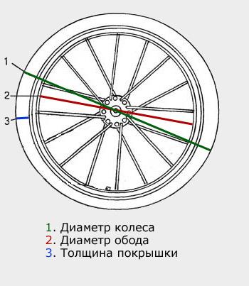 Diametr-kolesa01.jpg.jpg
